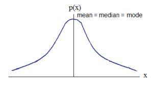symmetric_distribution